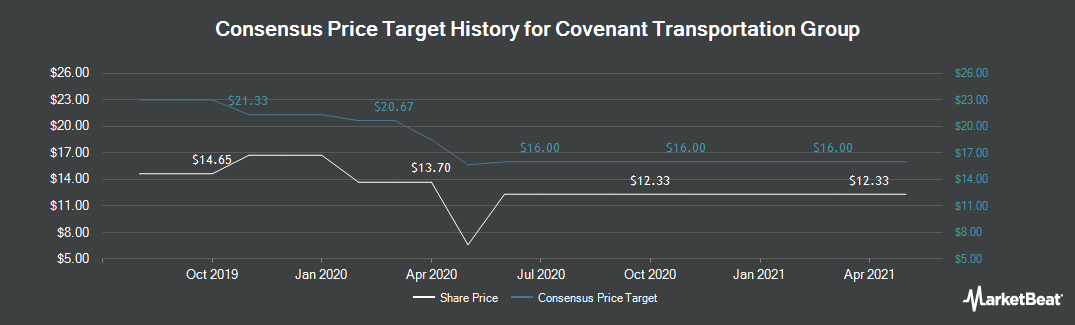 Price Target History for Covenant Transportation Group (NASDAQ:CVTI)