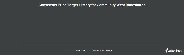 Price Target History for Community West Bancshares (NASDAQ:CWBC)