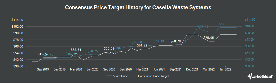 Price Target History for Casella Waste Systems (NASDAQ:CWST)