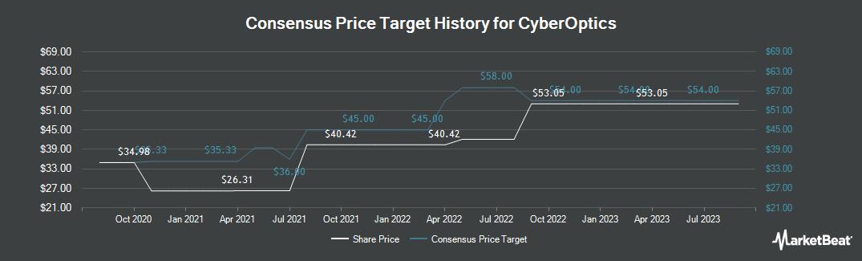 Price Target History for CyberOptics (NASDAQ:CYBE)