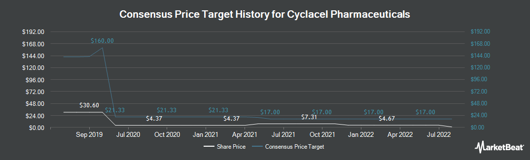 Price Target History for Cyclacel Pharmaceuticals (NASDAQ:CYCC)