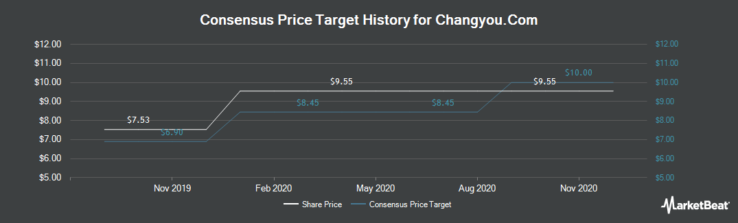 Price Target History for Changyou.com Limited (NASDAQ:CYOU)
