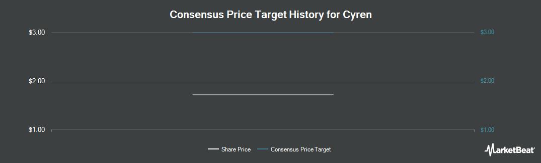 Price Target History for Cyren (NASDAQ:CYRN)