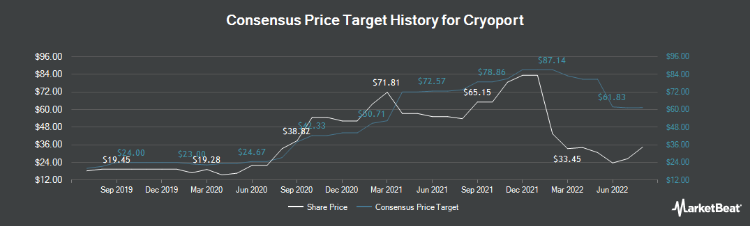 Price Target History for CryoPort (NASDAQ:CYRX)