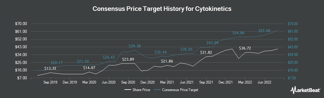 Price Target History for Cytokinetics (NASDAQ:CYTK)