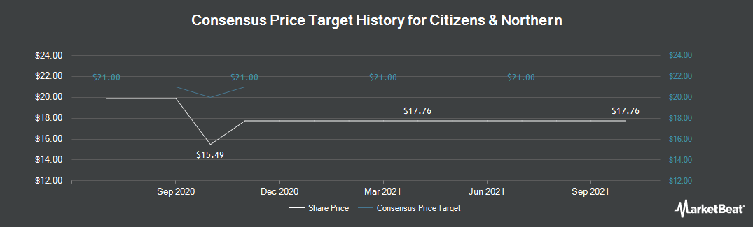 Price Target History for Citizens & Northern (NASDAQ:CZNC)