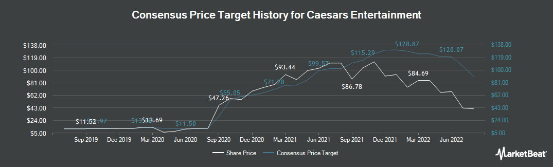 Price Target History for Caesars Entertainment Co. Common Stock (NASDAQ:CZR)