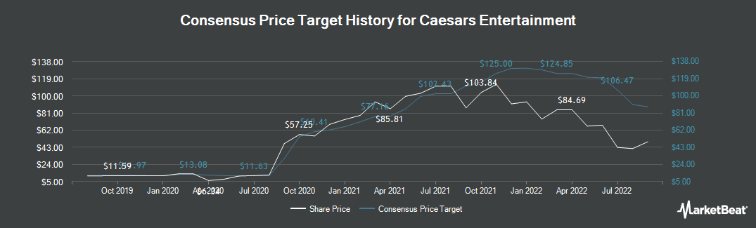 Price Target History for Caesars Entertainment (NASDAQ:CZR)