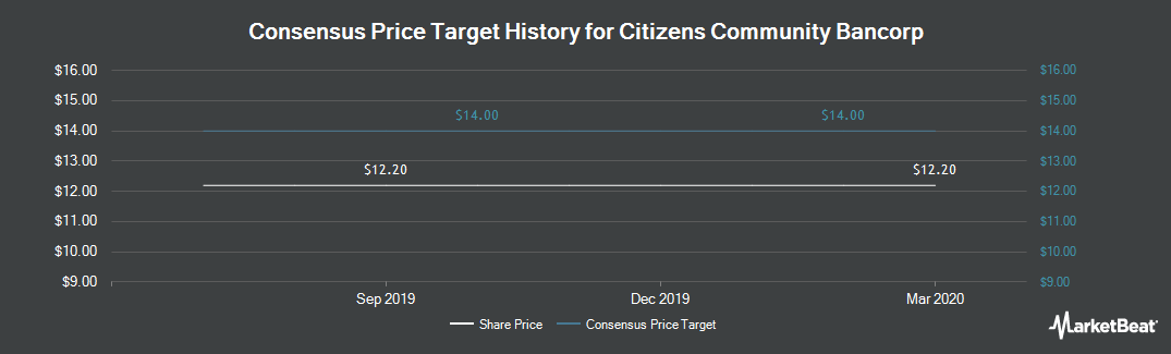 Price Target History for Citizens Community Bancorp (NASDAQ:CZWI)