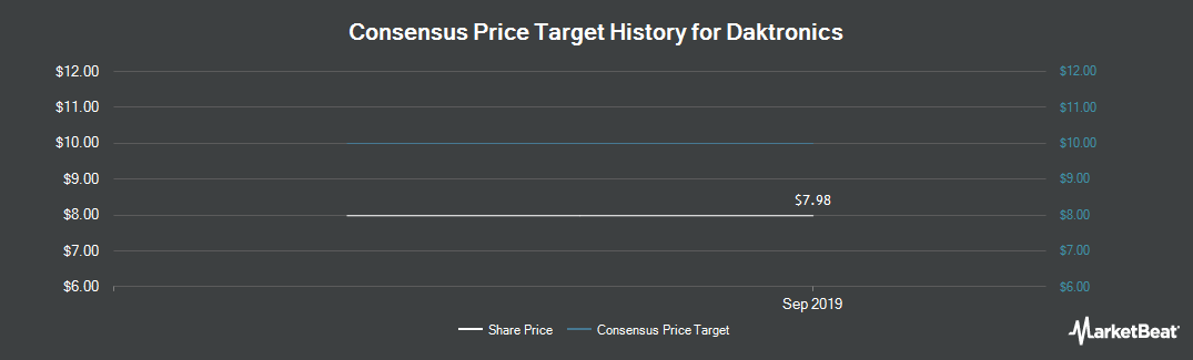 Price Target History for Daktronics (NASDAQ:DAKT)