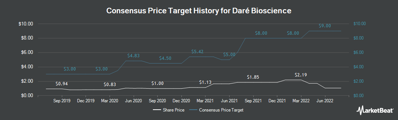 Price Target History for Dare Bioscience (NASDAQ:DARE)