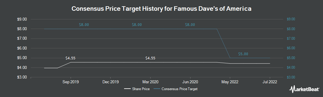 Price Target History for Famous Dave`s (NASDAQ:DAVE)