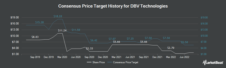 Price Target History for DBV Technologies S.A. (NASDAQ:DBVT)