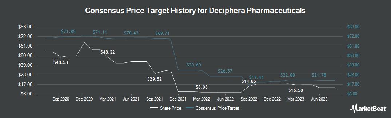 Price Target History for Deciphera Pharmaceuticals (NASDAQ:DCPH)