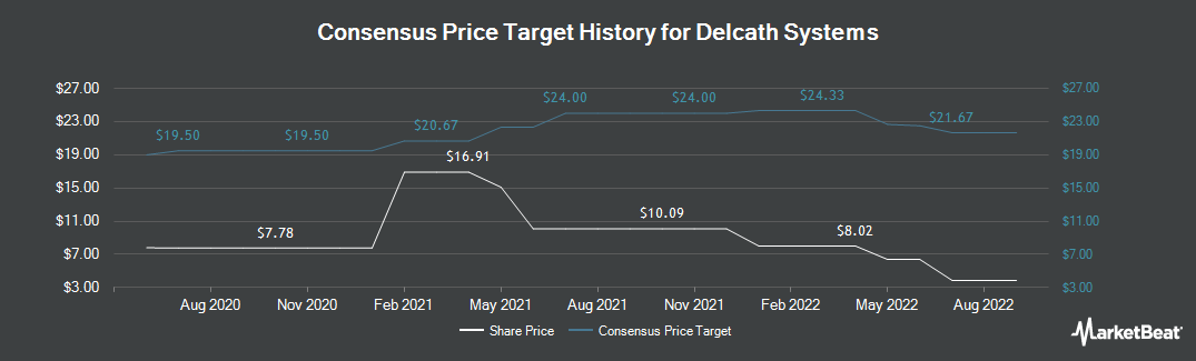 Price Target History for Delcath Systems (NASDAQ:DCTH)