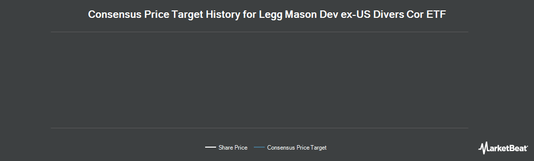Price Target History for Legg Mason Developed EX-US Diversified Core ETF (NASDAQ:DDBI)