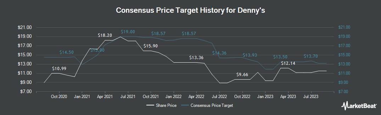 Price Target History for Denny`s (NASDAQ:DENN)