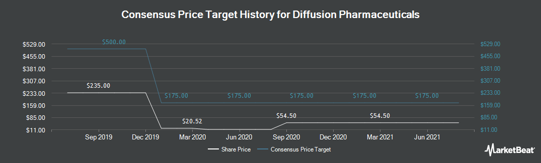 Price Target History for Diffusion Pharmaceuticals (NASDAQ:DFFN)