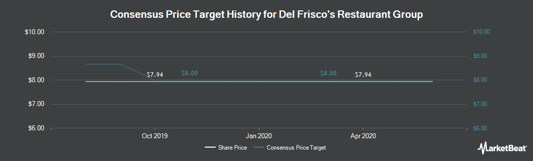 Price Target History for Del Frisco`s Restaurant Group (NASDAQ:DFRG)