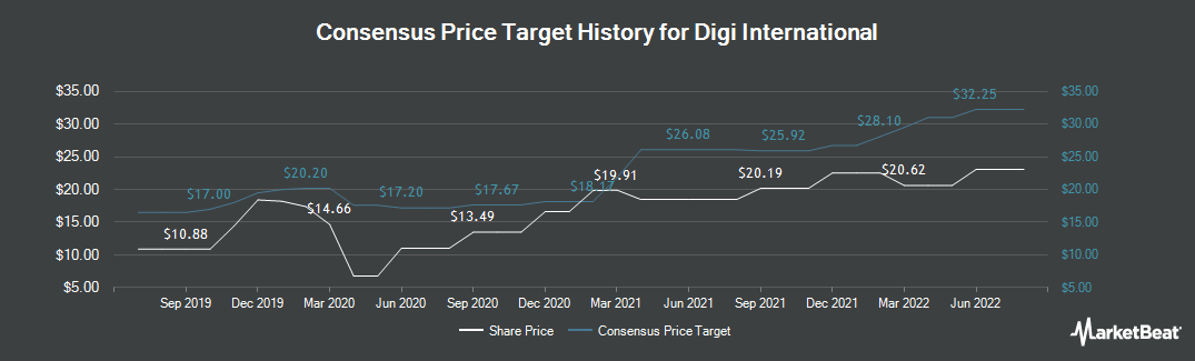 Price Target History for Digi International (NASDAQ:DGII)