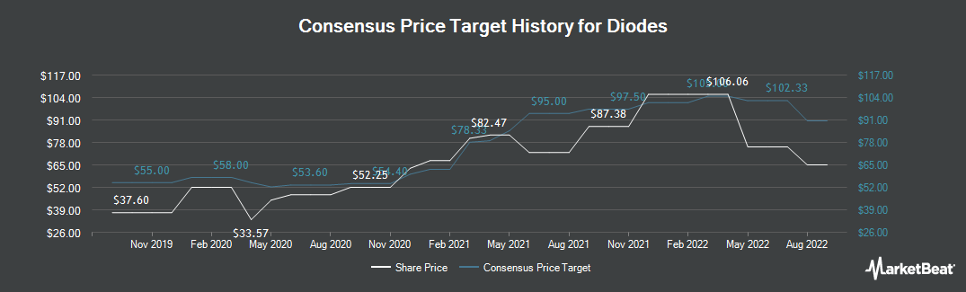 Price Target History for Diodes (NASDAQ:DIOD)