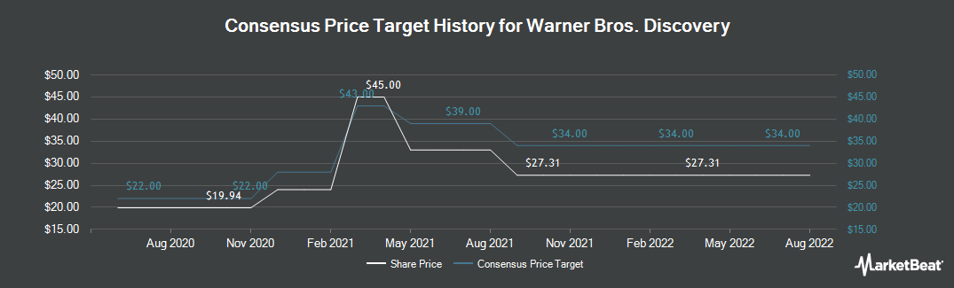 Price Target History for Discovery Communications (NASDAQ:DISCK)