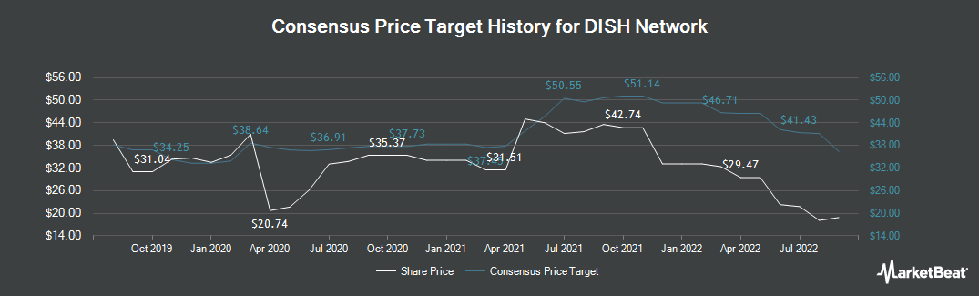 Price Target History for DISH Network Corporation (NASDAQ:DISH)