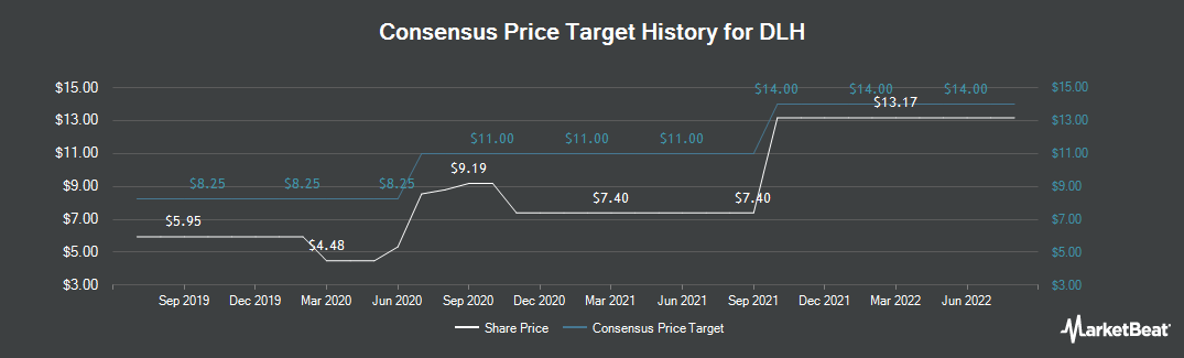 Price Target History for DLH (NASDAQ:DLHC)