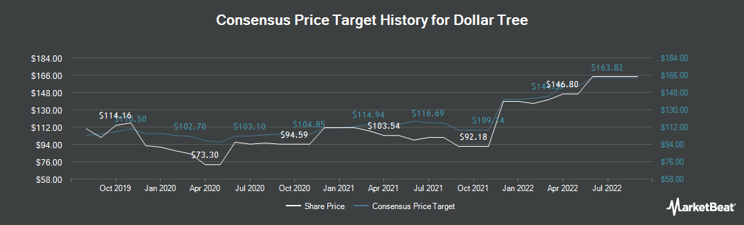 Price Target History for Dollar Tree (NASDAQ:DLTR)