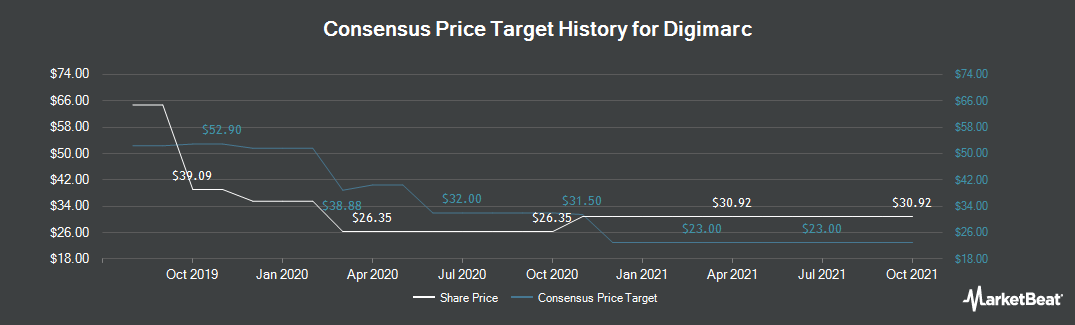 Price Target History for Digimarc (NASDAQ:DMRC)