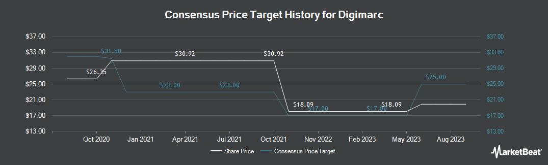 Price Target History for Digimarc Corporation (NASDAQ:DMRC)