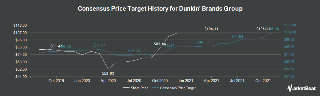 Price Target History for Dunkin` Brands (NASDAQ:DNKN)