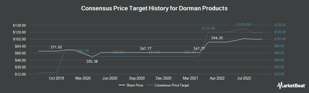 Price Target History for Dorman Products (NASDAQ:DORM)