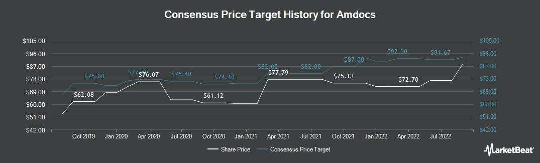 Price Target History for Amdocs Limited (NASDAQ:DOX)
