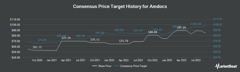 Price Target History for Amdocs (NASDAQ:DOX)