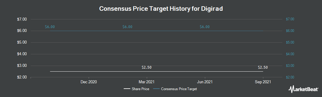 Price Target History for Digirad (NASDAQ:DRAD)