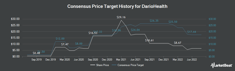Price Target History for DarioHealth (NASDAQ:DRIO)
