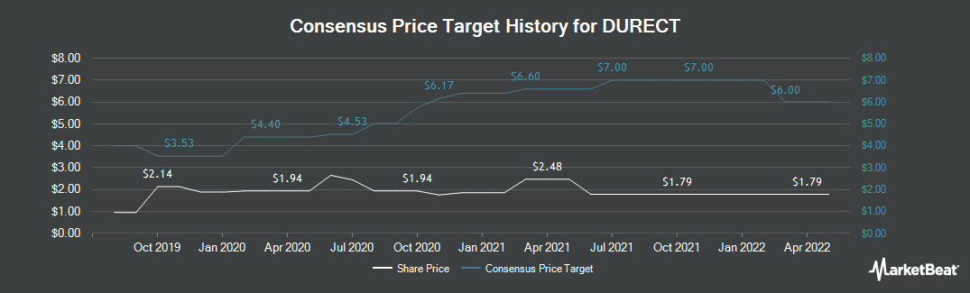 Price Target History for DURECT (NASDAQ:DRRX)