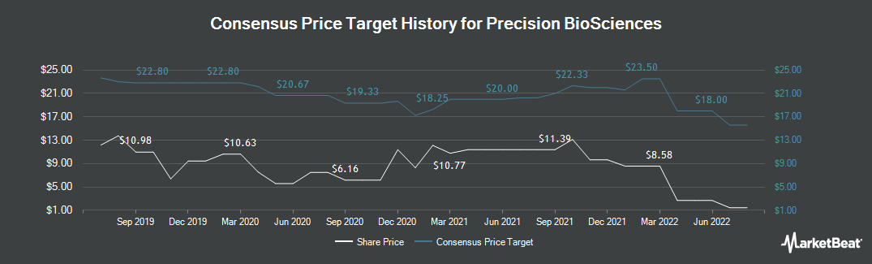 Price Target History for Precision BioSciences (NASDAQ:DTIL)