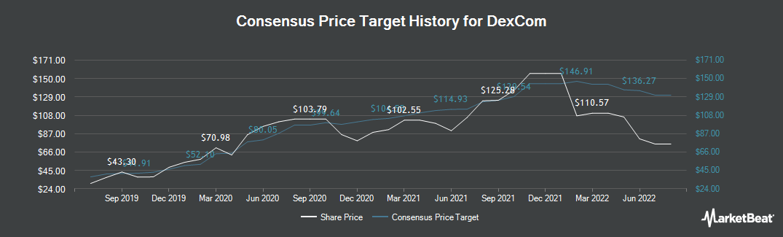 Price Target History for DexCom (NASDAQ:DXCM)