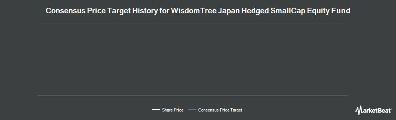 Price Target History for WisdomTree Trust (NASDAQ:DXJS)