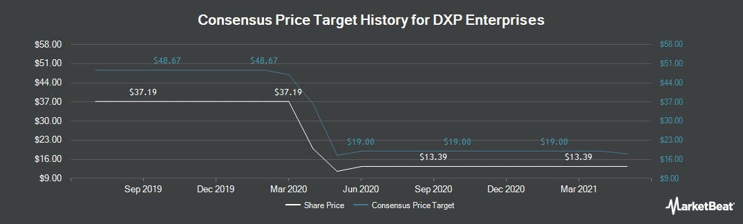 Price Target History for DXP Enterprises (NASDAQ:DXPE)