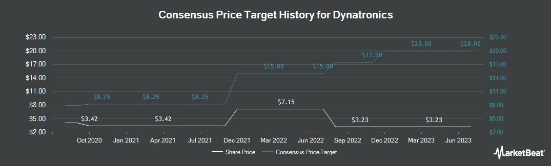 Price Target History for Dynatronics (NASDAQ:DYNT)