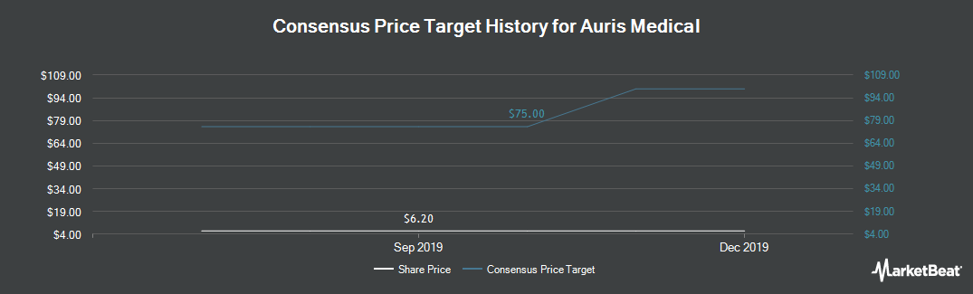 Price Target History for Auris Medical (NASDAQ:EARS)