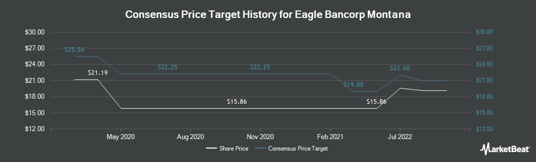 Price Target History for Eagle Bancorp Montana (NASDAQ:EBMT)