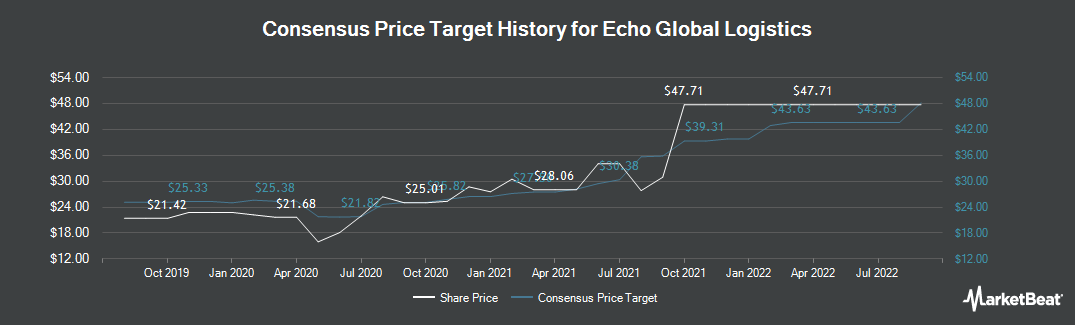 Price Target History for Echo Global Logistics (NASDAQ:ECHO)