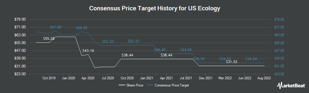 Price Target History for US Ecology (NASDAQ:ECOL)