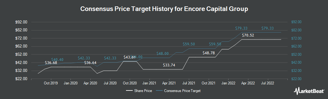 Price Target History for Encore Capital Group (NASDAQ:ECPG)