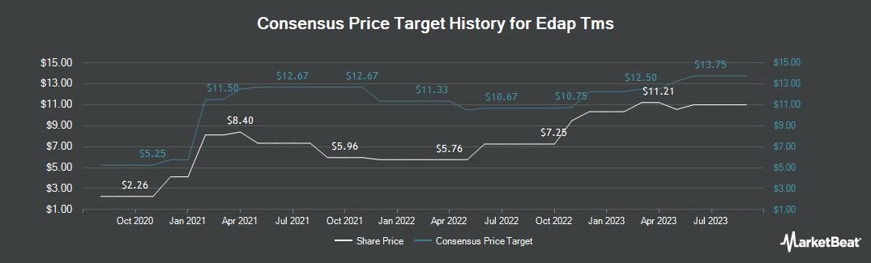 Price Target History for Edap Tms (NASDAQ:EDAP)