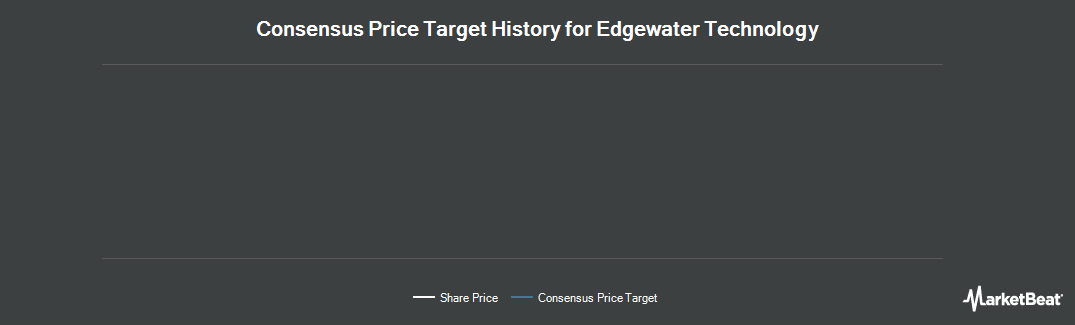 Price Target History for Edgewater Technology (NASDAQ:EDGW)